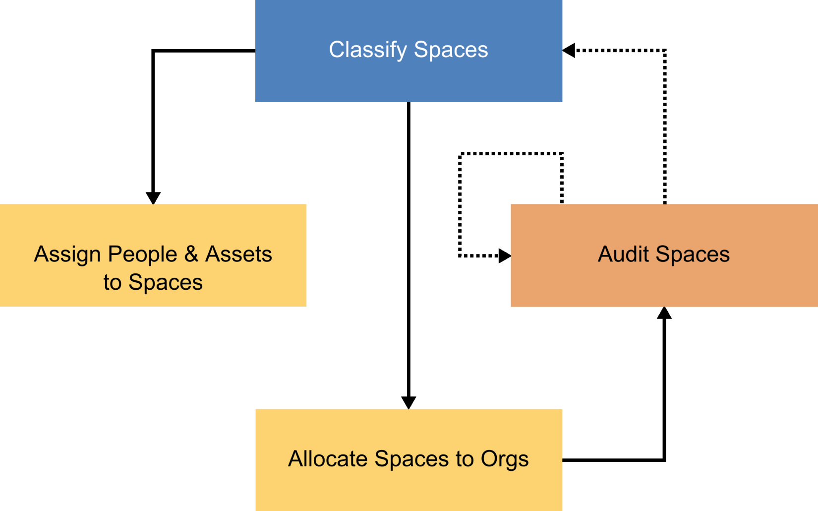 What Are The New Perceptive Apps Tririgafeedia Process Flow Diagram User Experience So In Terms Of Space Audit Spaces Box Loosely Represents Our Assessment App And Companion